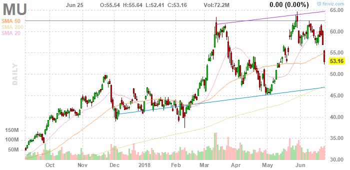 Micron shares plummeted
