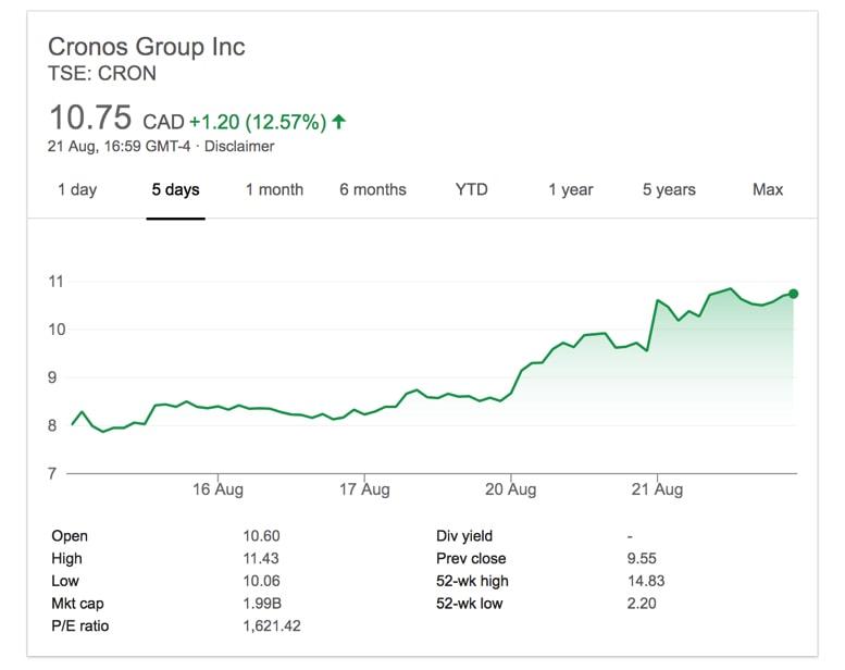 Cannabis Stock making gains