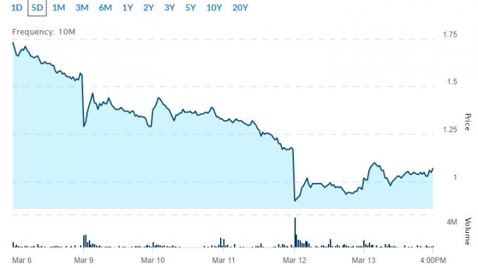 Pot Stocks under $5